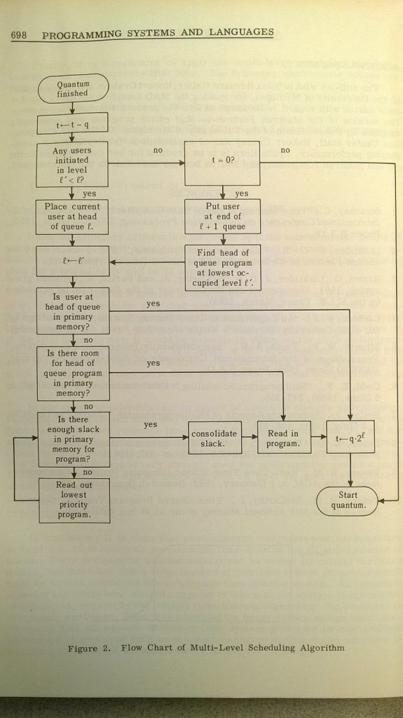 CTSS Scheduler Flowchart
